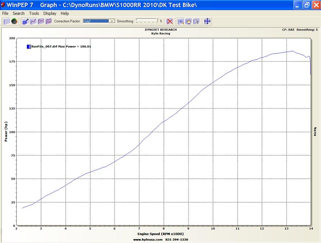 Honda CBR1000RR 170.6 @ 12290